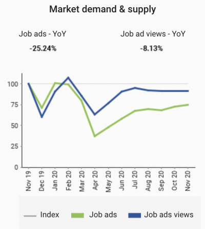 Year on Year change in advertised Information Technology jobs