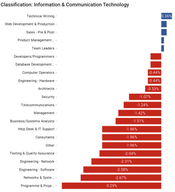 Year on Year Change in Market Demand for Information & Communication Technology Candidates